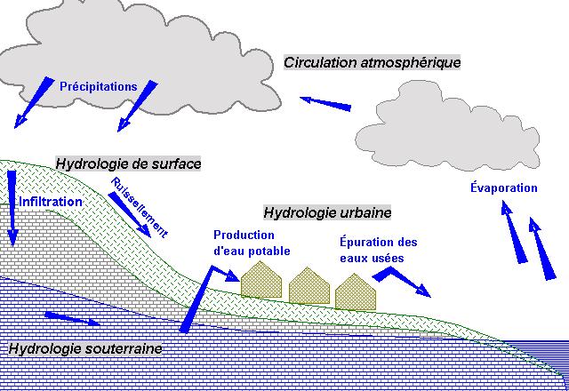 Hydrologie : définition, intérêts, histoire